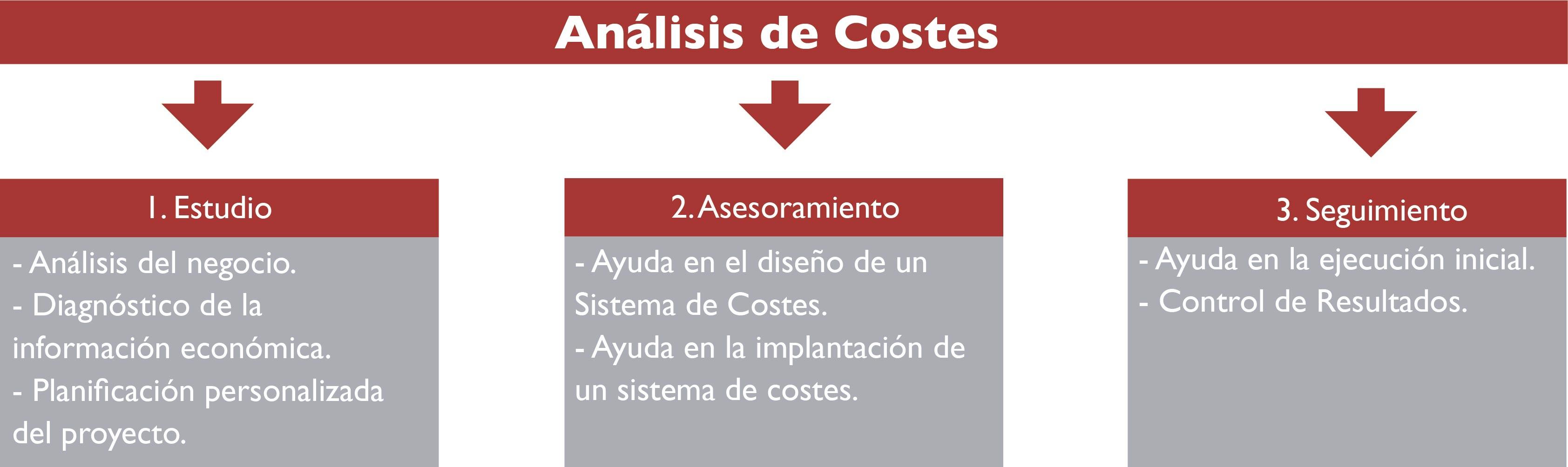 Fase 1 Análisis de Costes