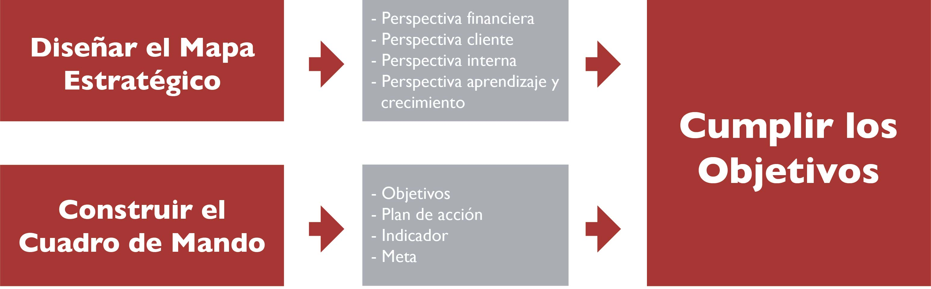 Fase 3 Planificación Estratégica